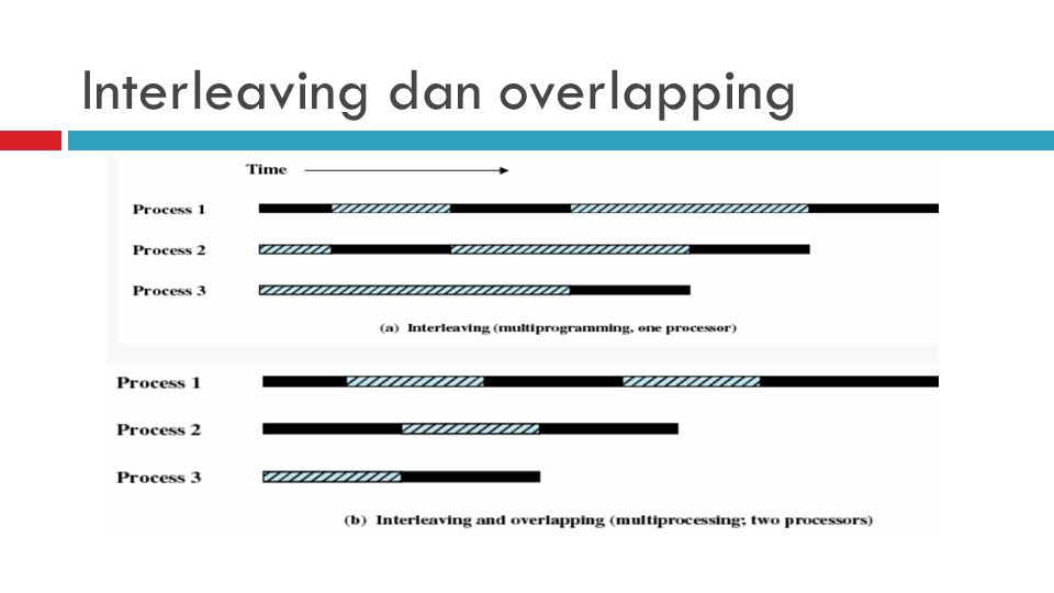 Interleaving dan overlapping