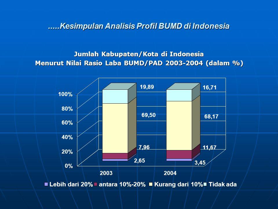 .....Kesimpulan Analisis Profil BUMD di Indonesia