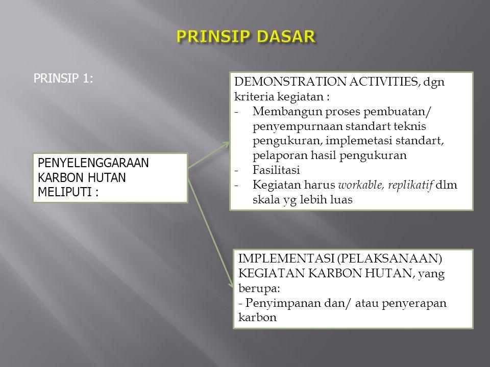 PRINSIP DASAR PRINSIP 1: