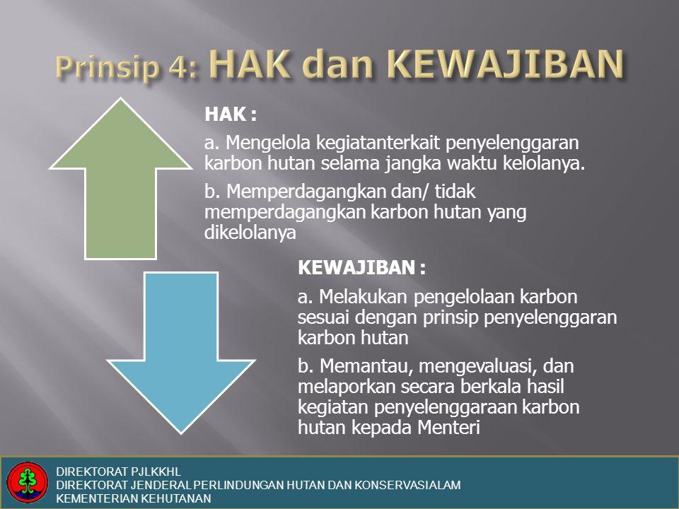 Prinsip 4: HAK dan KEWAJIBAN