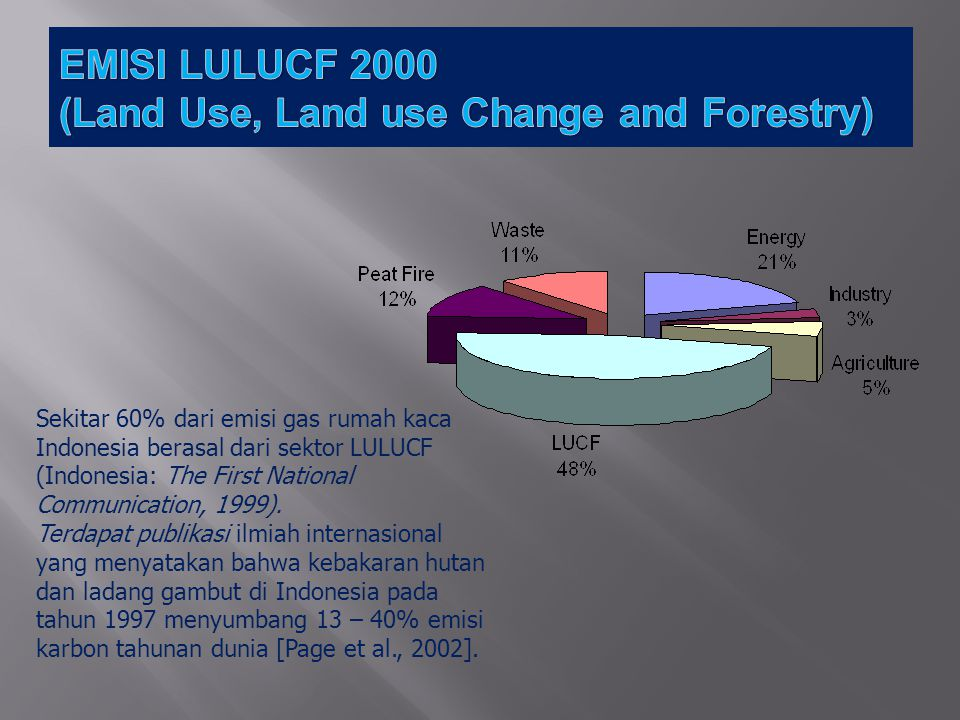 (Land Use, Land use Change and Forestry)