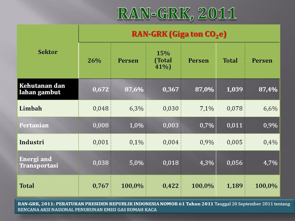 RAN-GRK, 2011 RAN-GRK (Giga ton CO2e) Sektor 26% Persen 15%