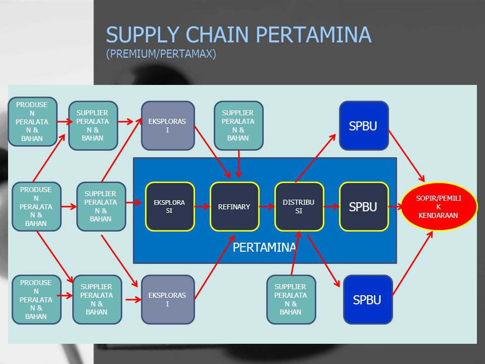 SUPPLY CHAIN PERTAMINA (PREMIUM/PERTAMAX)