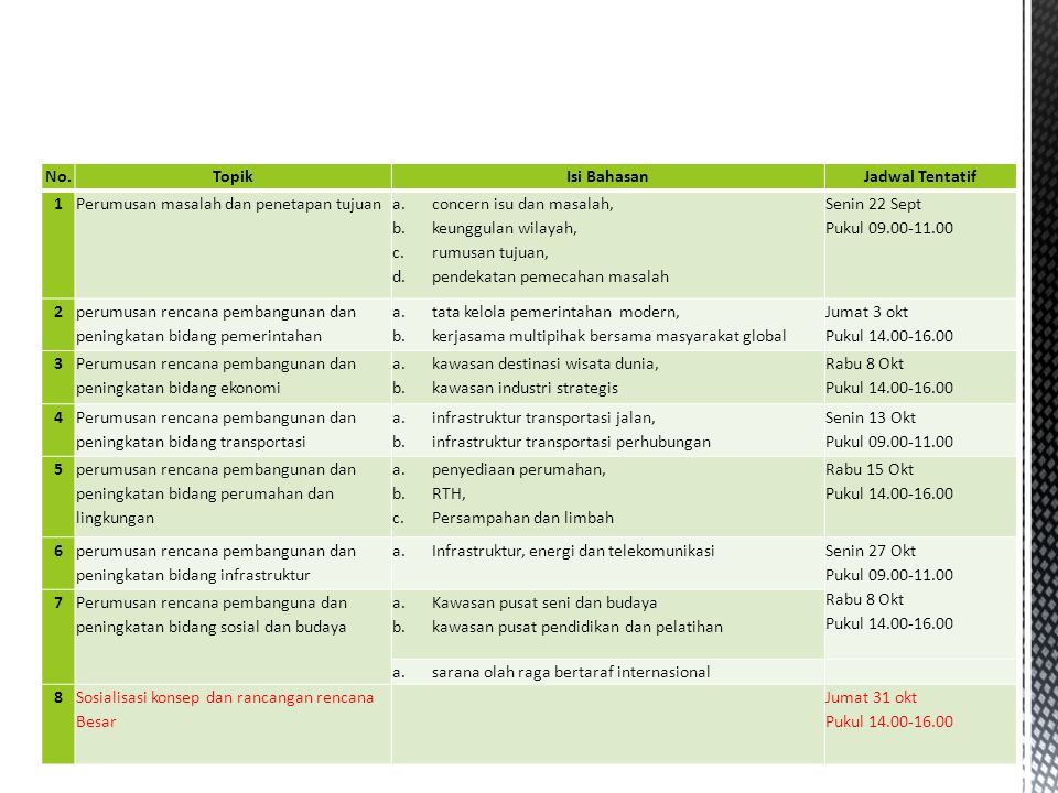 Topik dan jadwal tentatif FGD