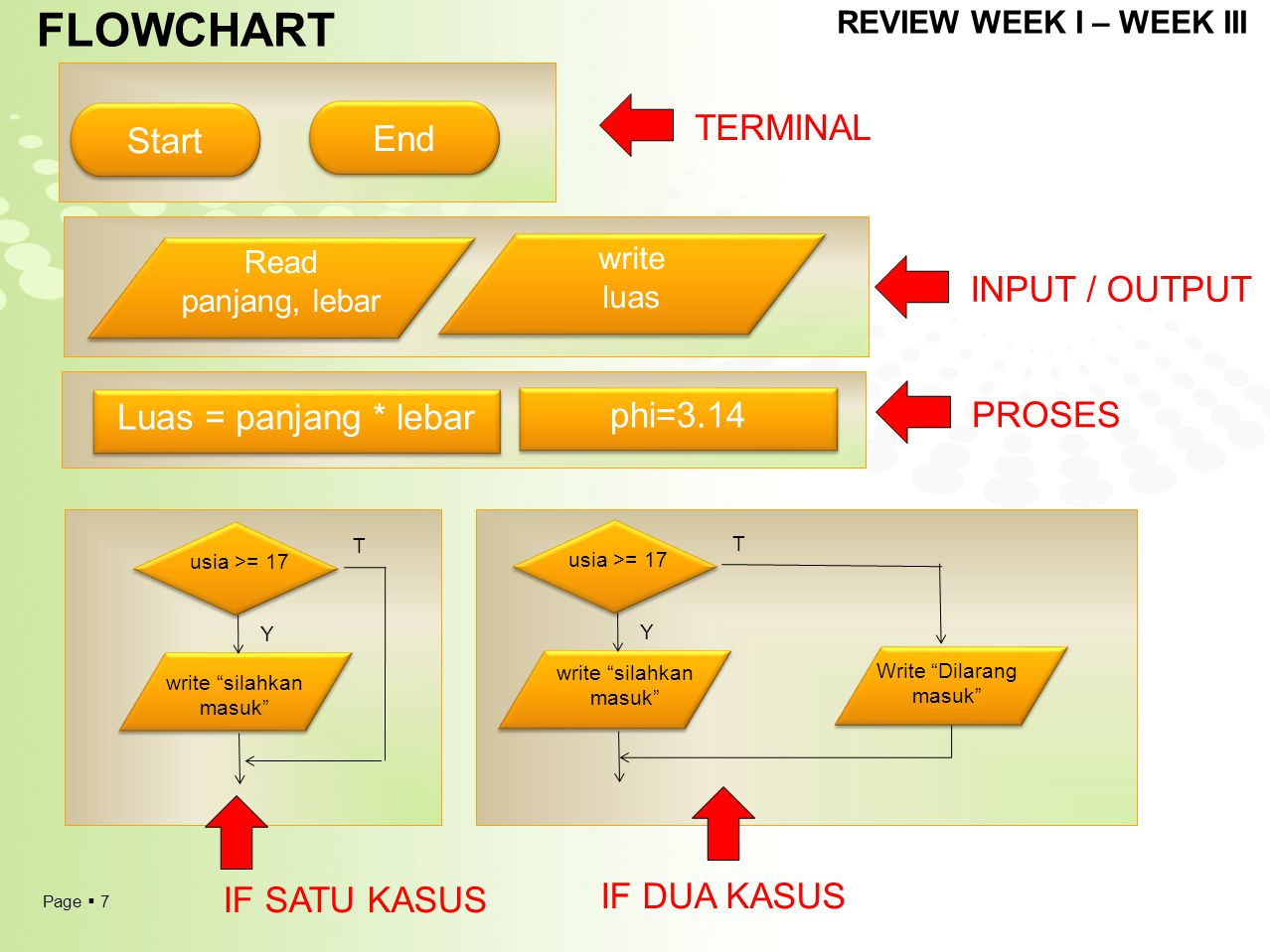 FLOWCHART Start End TERMINAL INPUT / OUTPUT Luas = panjang * lebar
