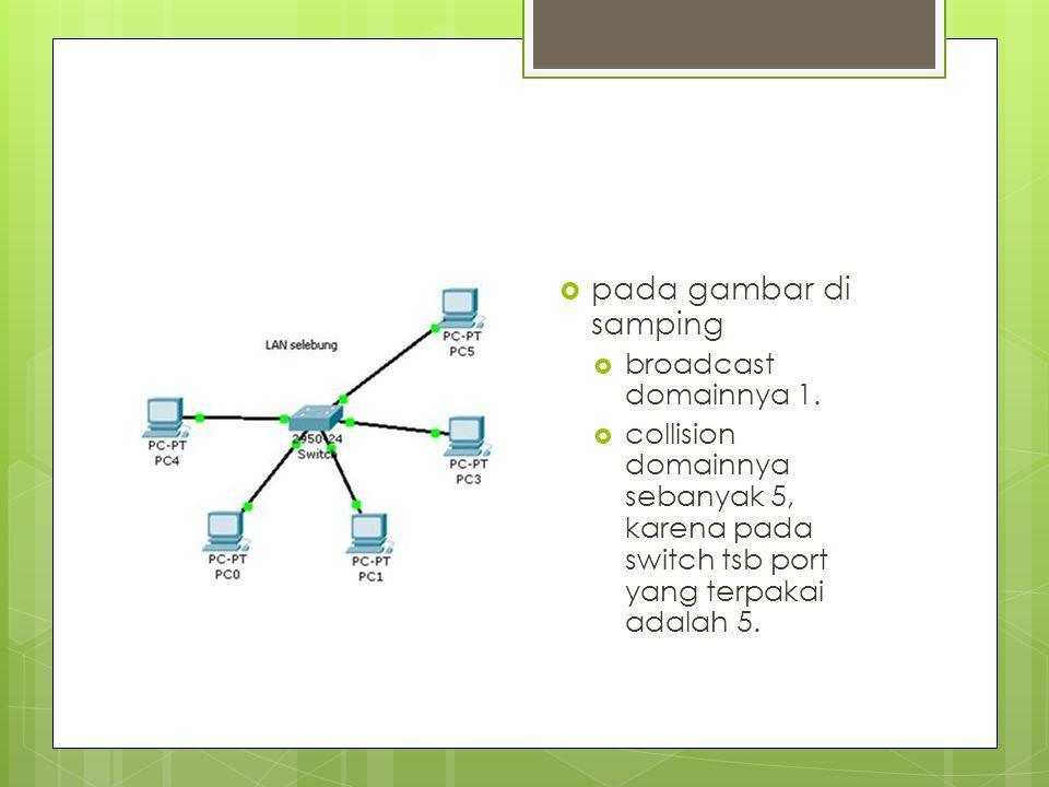 pada gambar di samping broadcast domainnya 1.