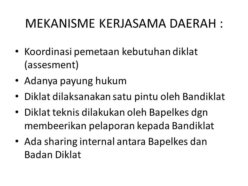 MEKANISME KERJASAMA DAERAH :