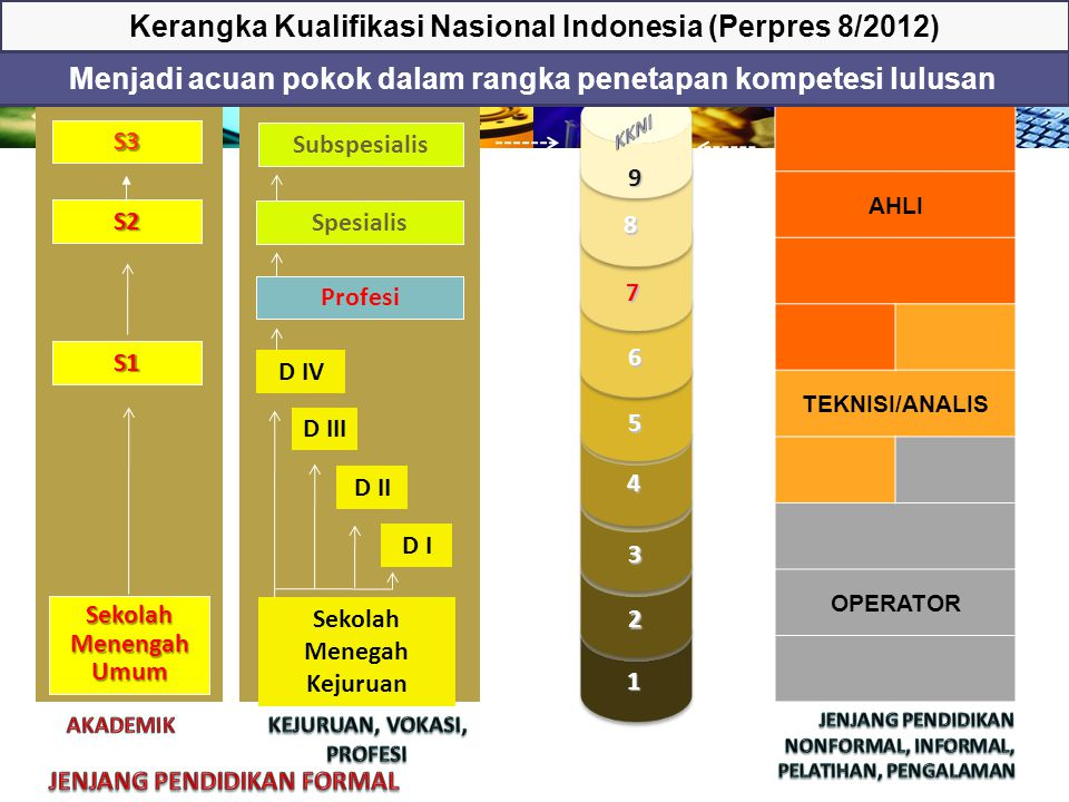 Kerangka Kualifikasi Nasional Indonesia (Perpres 8/2012)