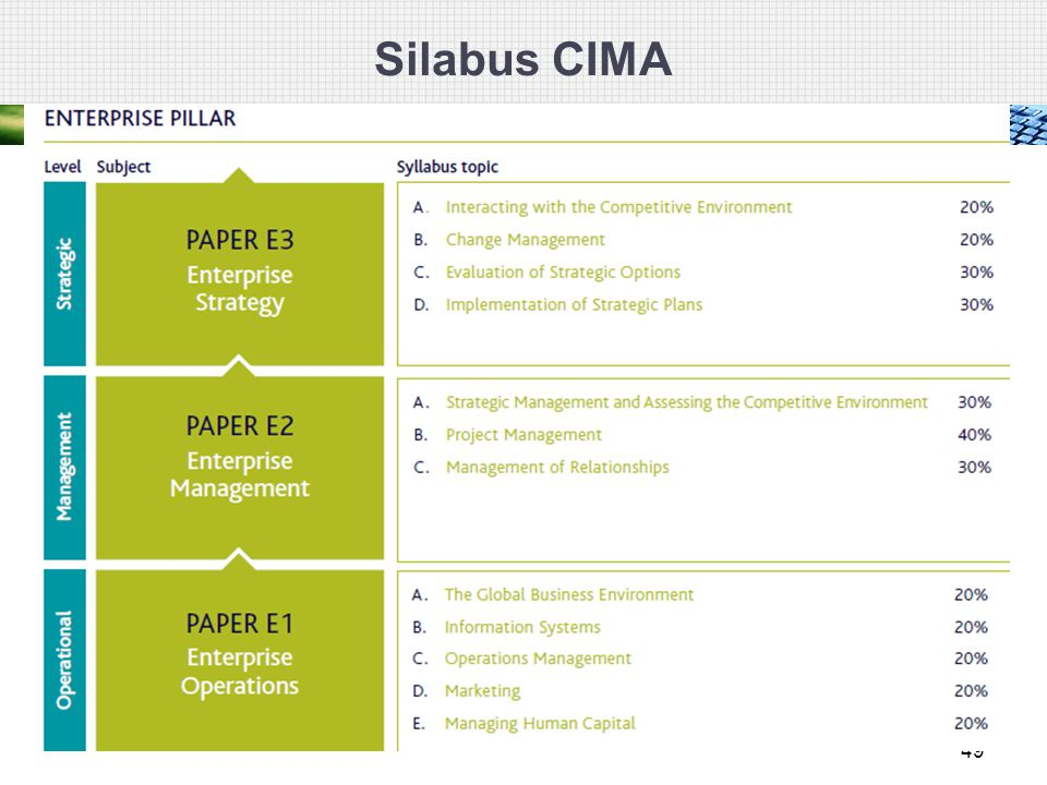 Silabus CIMA