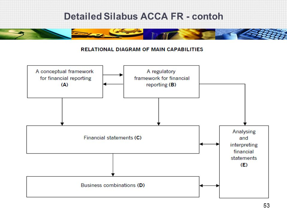 Detailed Silabus ACCA FR - contoh