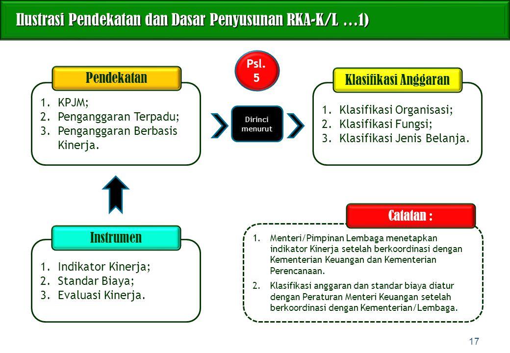 Ilustrasi Pendekatan dan Dasar Penyusunan RKA-K/L …1)