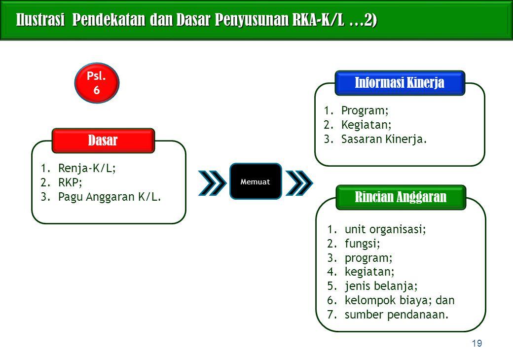 Ilustrasi Pendekatan dan Dasar Penyusunan RKA-K/L …2)