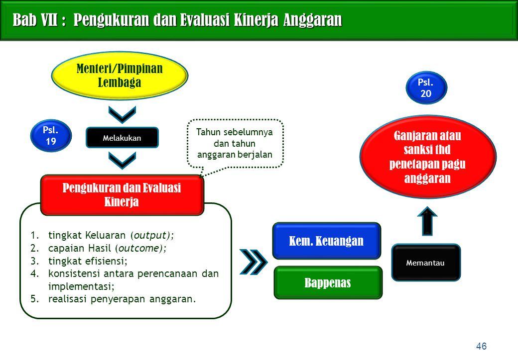 Bab VII : Pengukuran dan Evaluasi Kinerja Anggaran