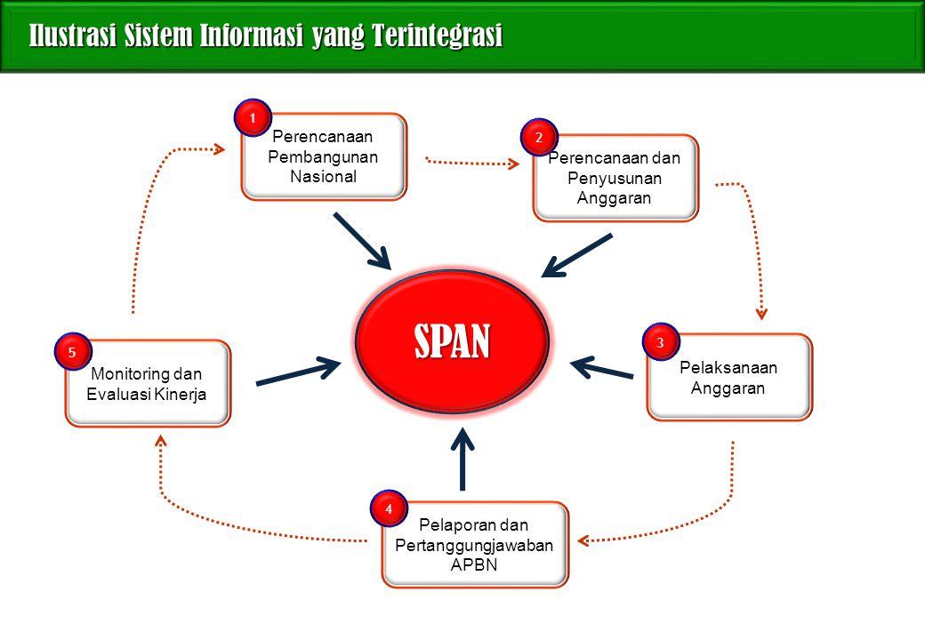 SPAN Ilustrasi Sistem Informasi yang Terintegrasi