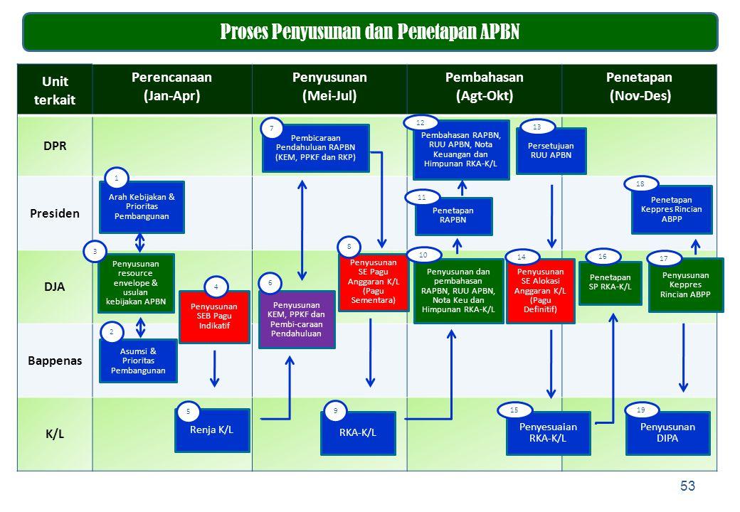 Proses Penyusunan dan Penetapan APBN