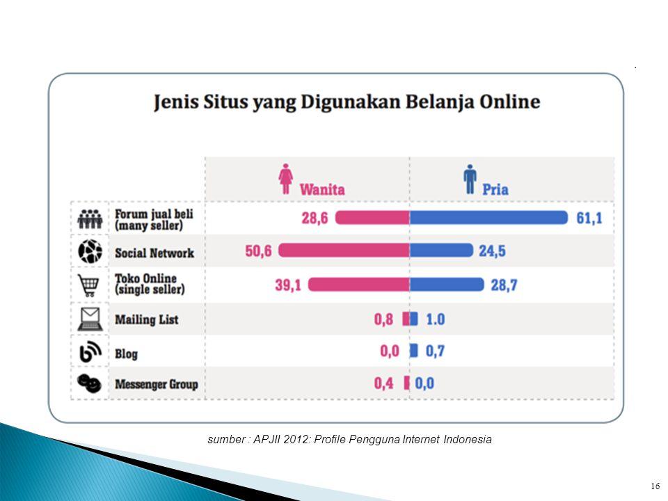 sumber : APJII 2012: Profile Pengguna Internet Indonesia