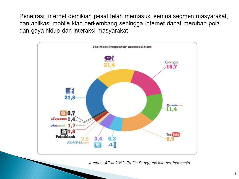 Penetrasi Internet demikian pesat telah memasuki semua segmen masyarakat, dan aplikasi mobile kian berkembang sehingga internet dapat merubah pola dan gaya hidup dan interaksi masyarakat