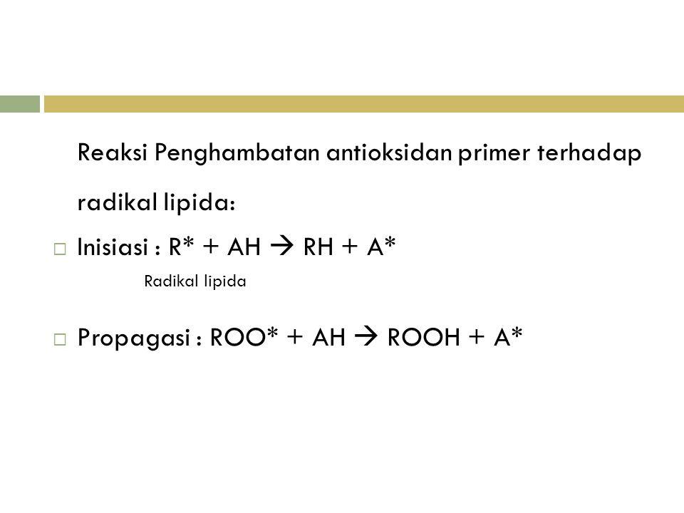 Reaksi Penghambatan antioksidan primer terhadap radikal lipida: