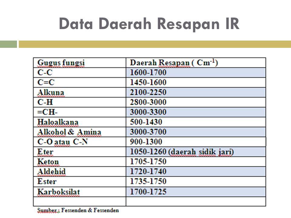 Data Daerah Resapan IR
