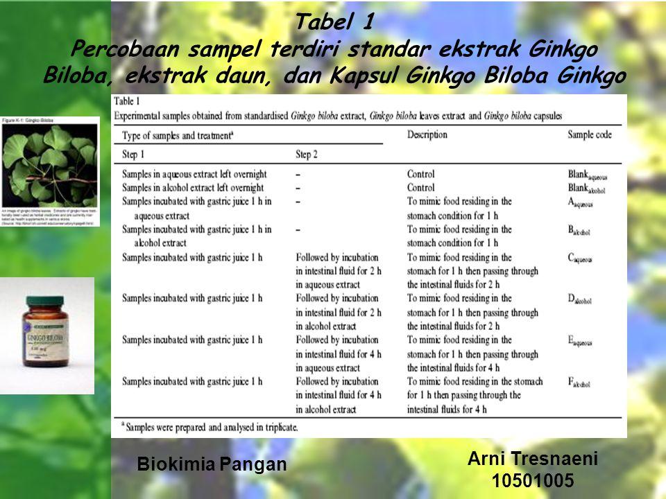 Tabel 1 Percobaan sampel terdiri standar ekstrak Ginkgo Biloba, ekstrak daun, dan Kapsul Ginkgo Biloba Ginkgo
