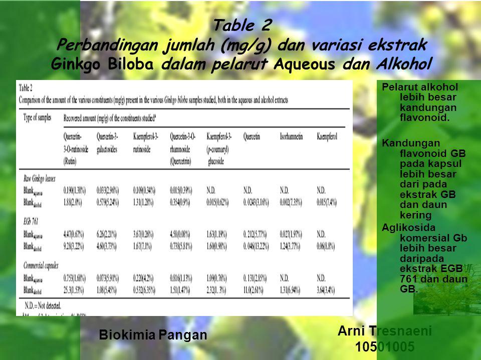 Table 2 Perbandingan jumlah (mg/g) dan variasi ekstrak Ginkgo Biloba dalam pelarut Aqueous dan Alkohol