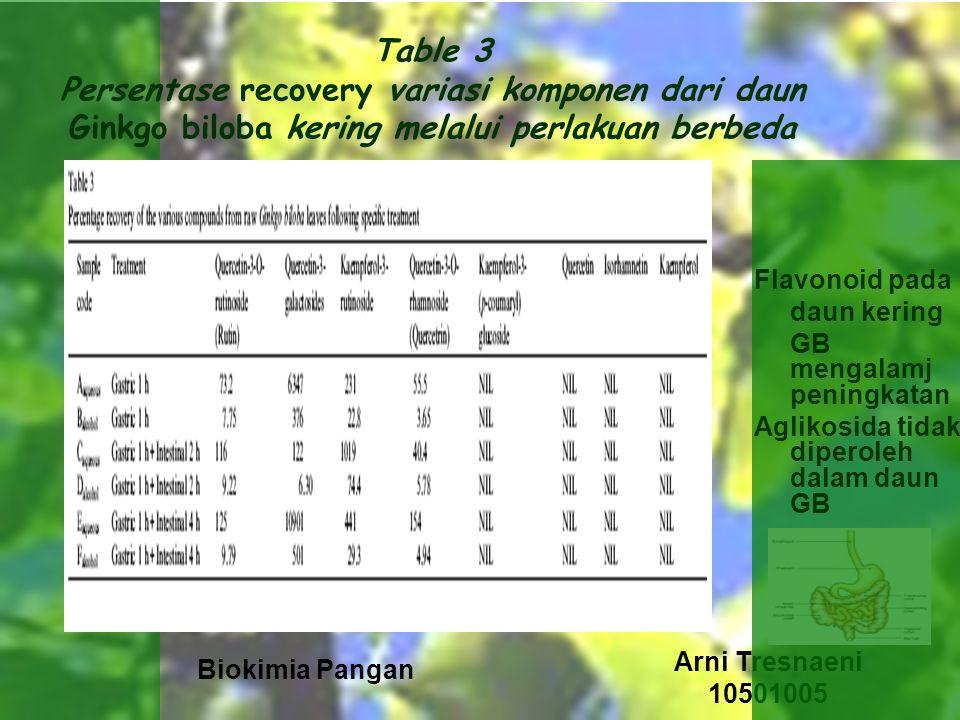 Table 3 Persentase recovery variasi komponen dari daun Ginkgo biloba kering melalui perlakuan berbeda