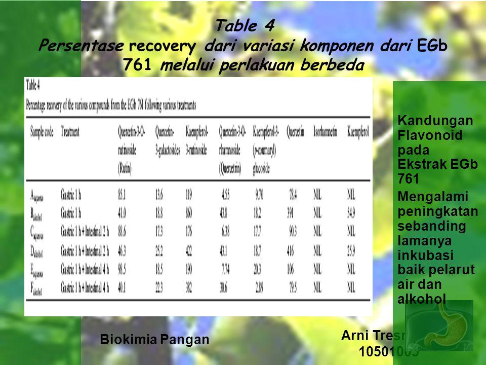 Table 4 Persentase recovery dari variasi komponen dari EGb 761 melalui perlakuan berbeda