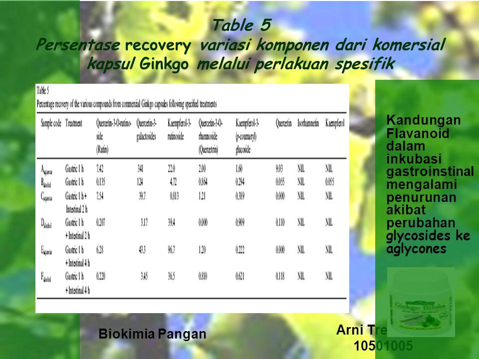 Table 5 Persentase recovery variasi komponen dari komersial kapsul Ginkgo melalui perlakuan spesifik
