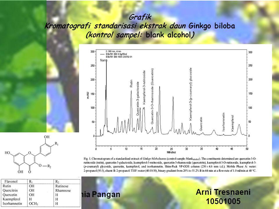Arni Tresnaeni Biokimia Pangan 10501005