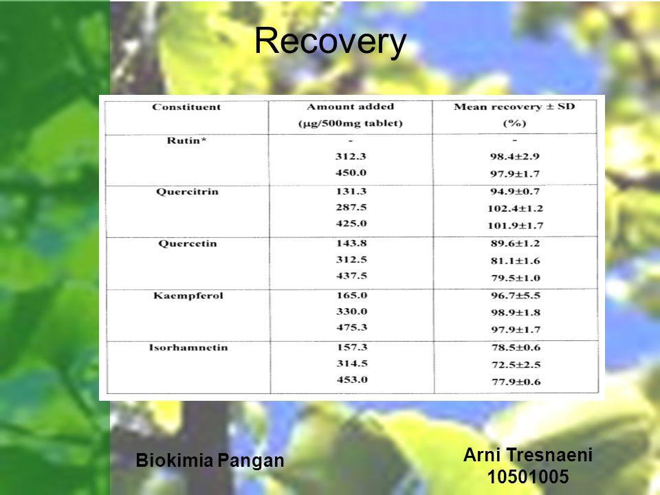 Recovery Arni Tresnaeni 10501005 Biokimia Pangan