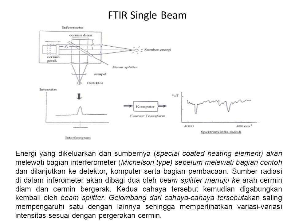 FTIR Single Beam