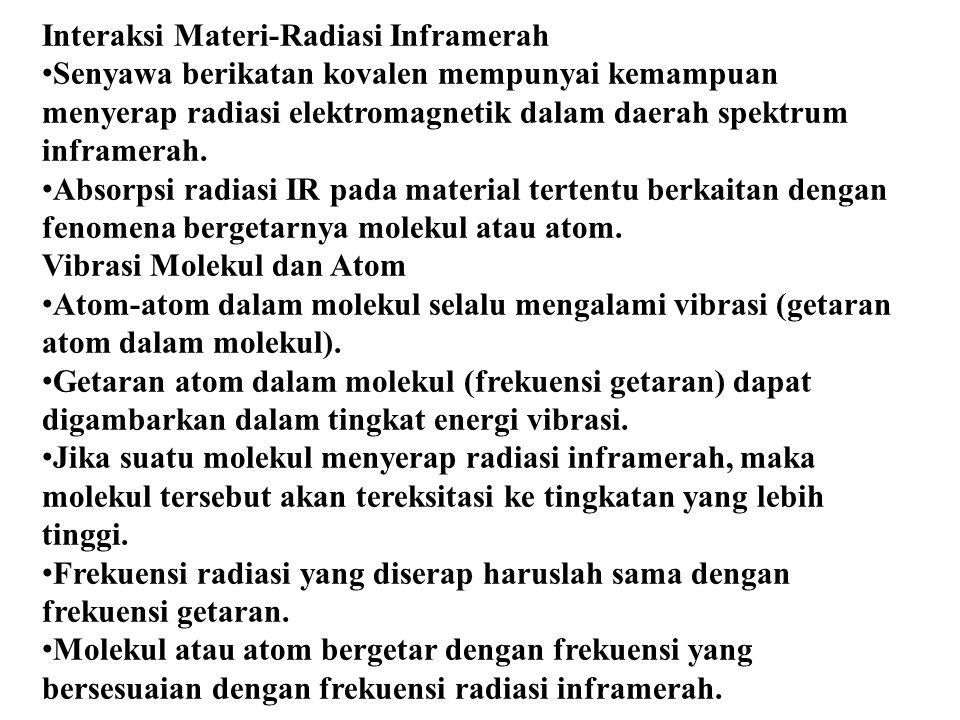 Interaksi Materi-Radiasi Inframerah