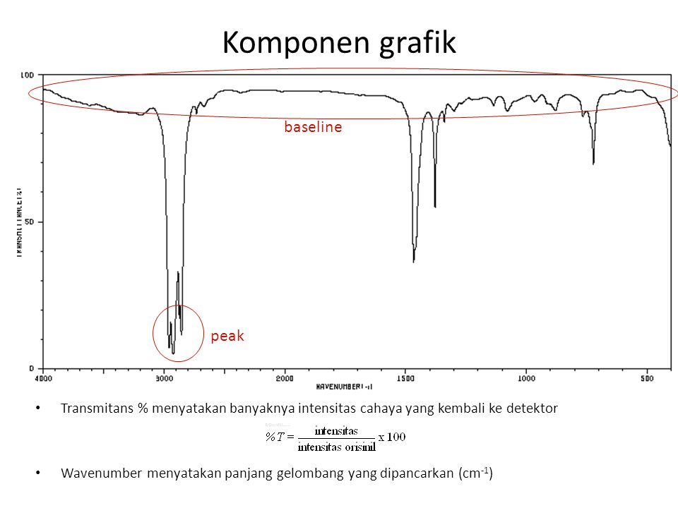 Komponen grafik baseline peak