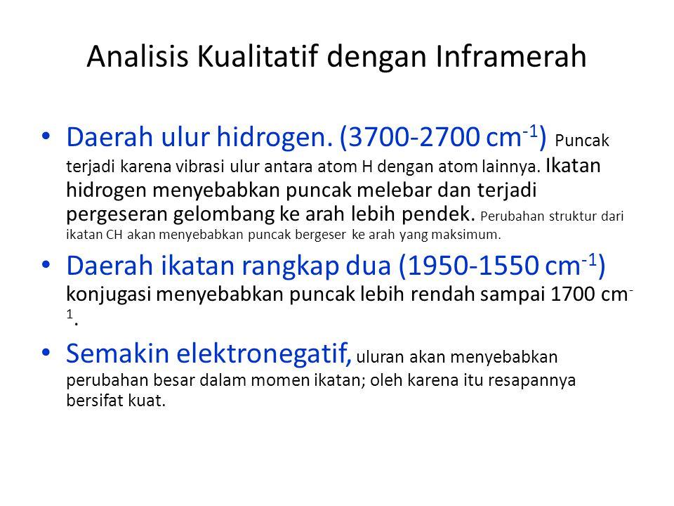 Analisis Kualitatif dengan Inframerah