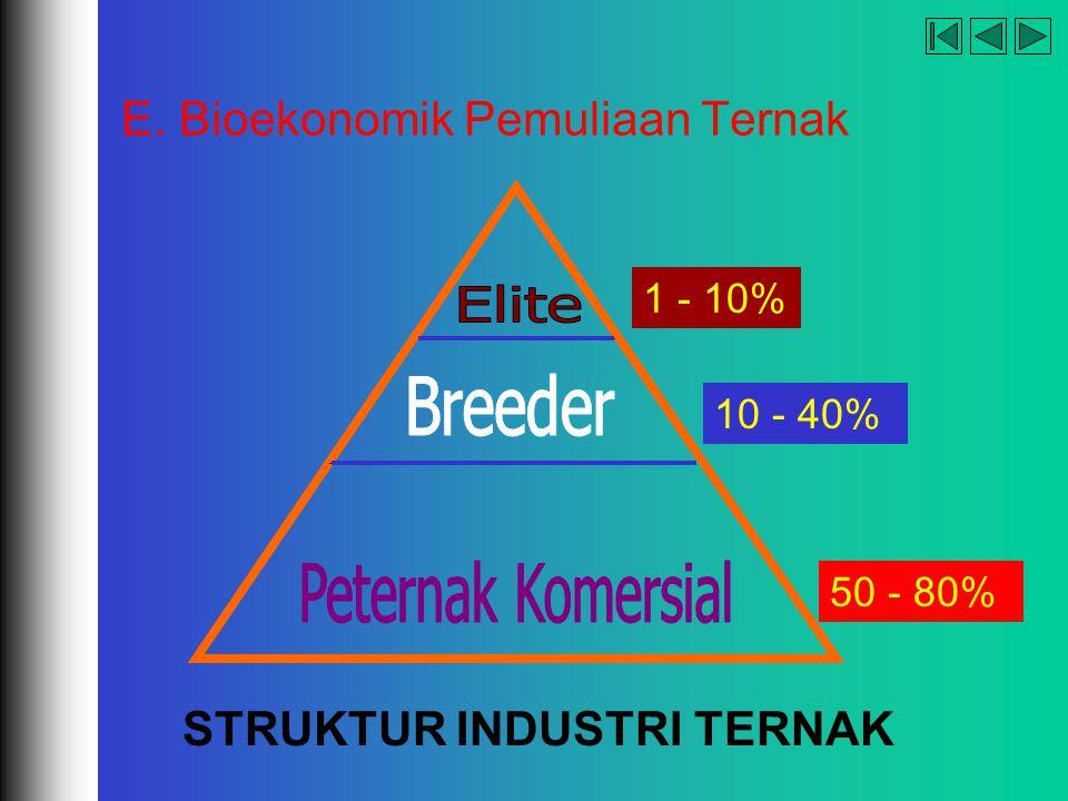 E. Bioekonomik Pemuliaan Ternak