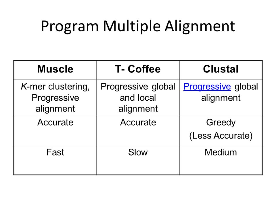 Program Multiple Alignment