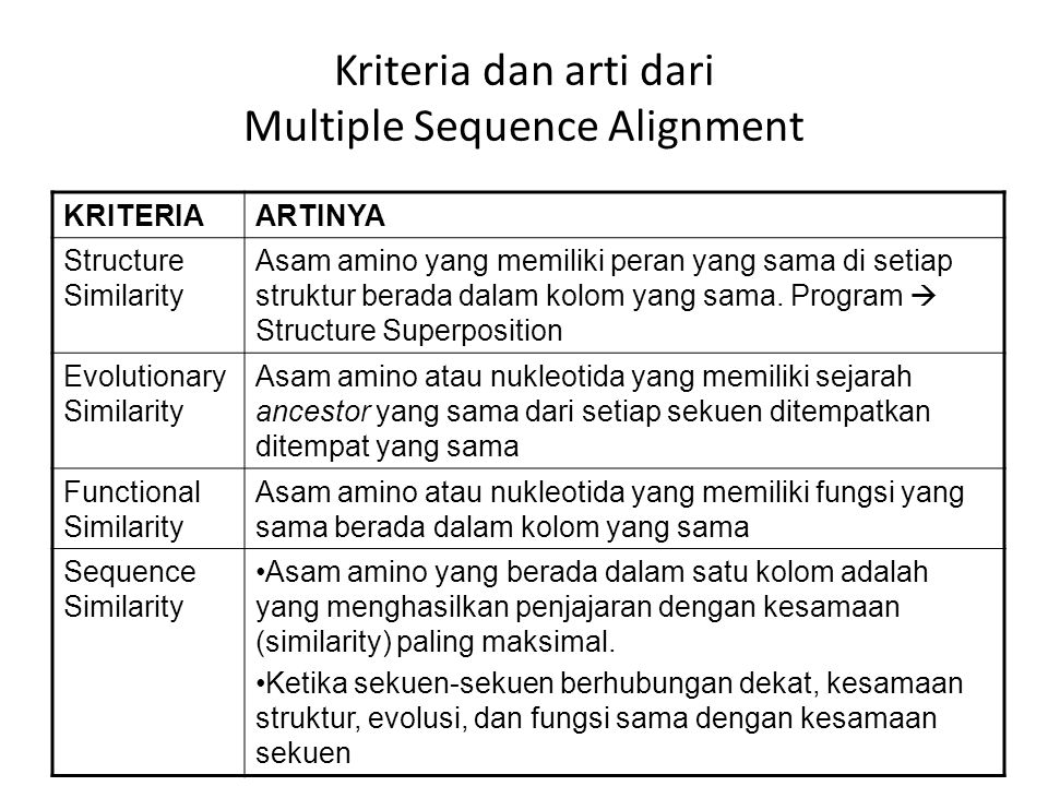 Kriteria dan arti dari Multiple Sequence Alignment