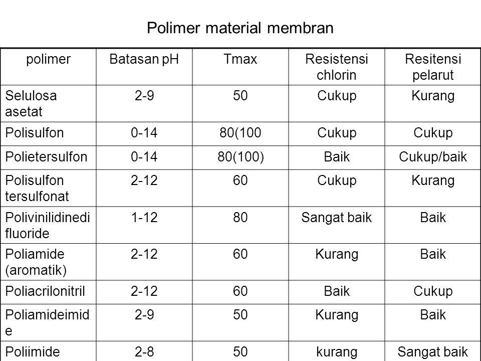 Polimer material membran