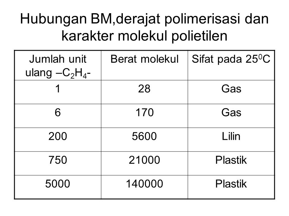 Hubungan BM,derajat polimerisasi dan karakter molekul polietilen