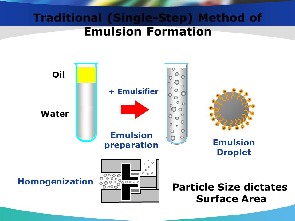 Traditional (Single-Step) Method of Emulsion Formation