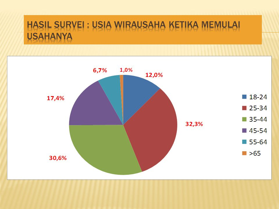 Hasil survei : Usia Wirausaha Ketika Memulai Usahanya