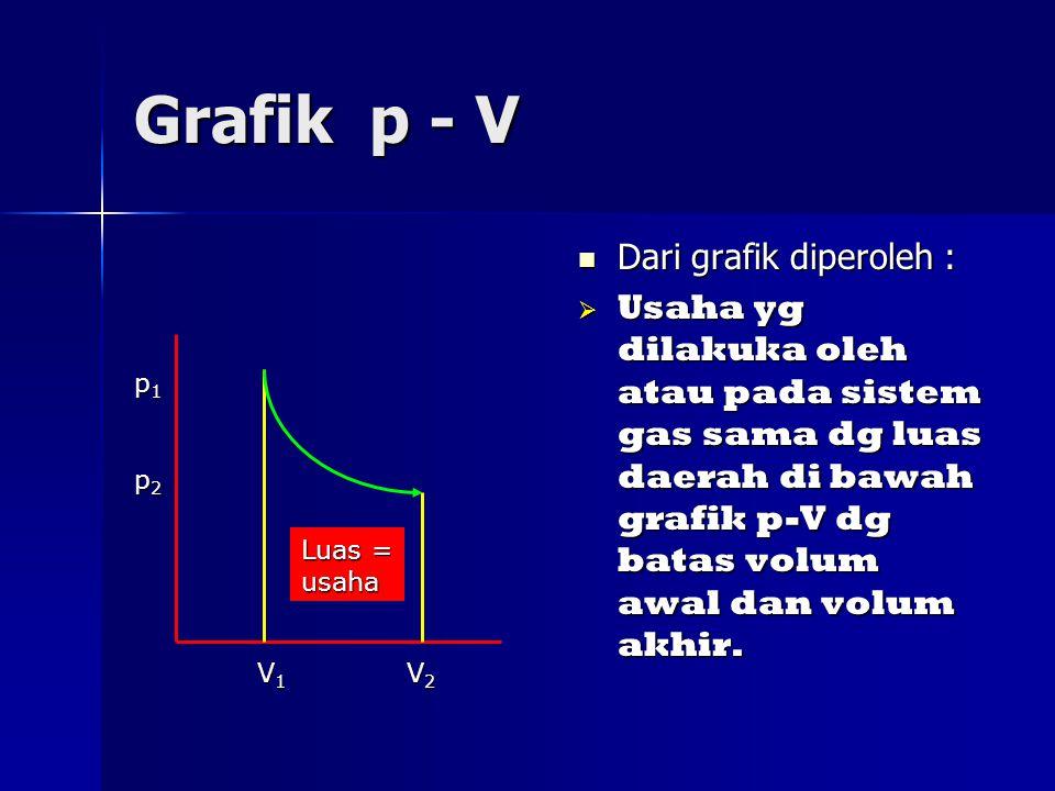 Grafik p - V Dari grafik diperoleh :