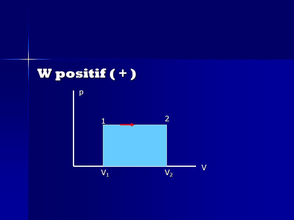 W positif ( + ) p 2 1 V V1 V2