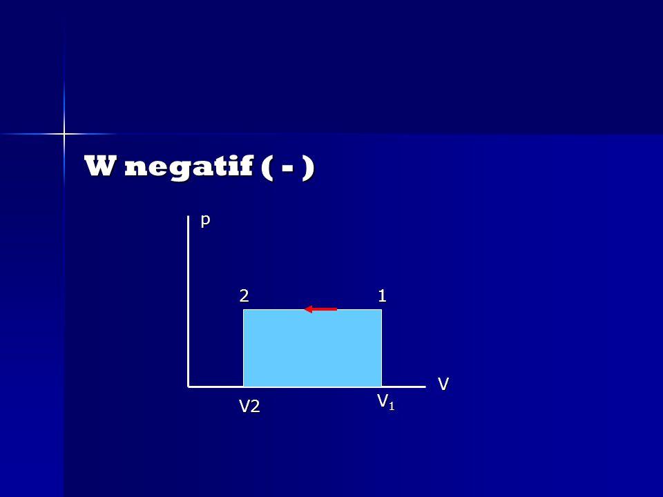 W negatif ( - ) p 2 1 V V1 V2