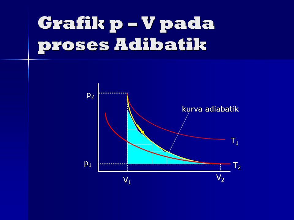Grafik p – V pada proses Adibatik