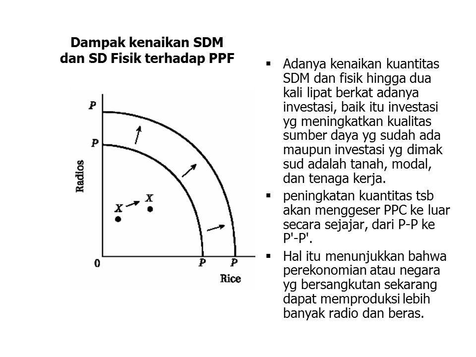 Dampak kenaikan SDM dan SD Fisik terhadap PPF