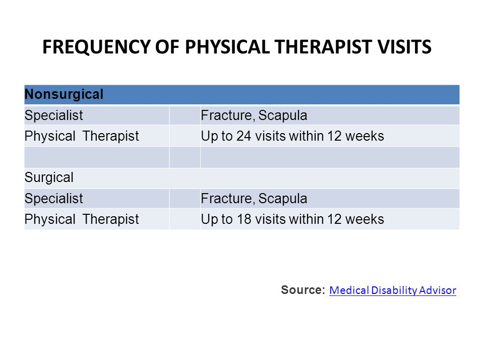 FREQUENCY OF PHYSICAL THERAPIST VISITS