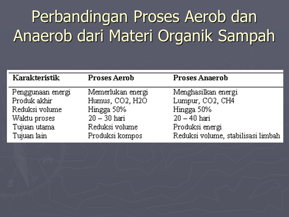 Perbandingan Proses Aerob dan Anaerob dari Materi Organik Sampah