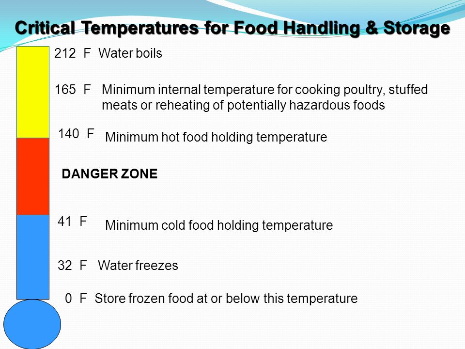 Critical Temperatures for Food Handling & Storage