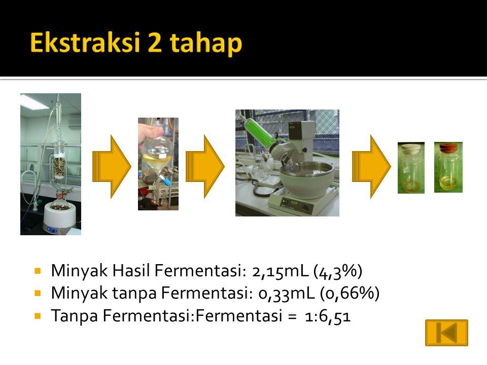 Ekstraksi 2 tahap Minyak Hasil Fermentasi: 2,15mL (4,3%)